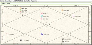 Lionel Messi Birth Chart 1