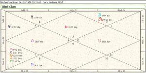 Michael Jackson Birth Chart 01