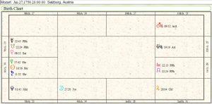 Wolfgang Amadeus Mozart Birth Chart 2