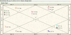 Anandamayi Ma Birth Chart 1