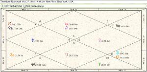 Theodore Roosevelt Career Chart 1
